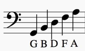 Notas de las líneas en clave de Fa