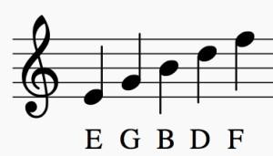 Notas de la líneas del pentagrama en clave de sol
